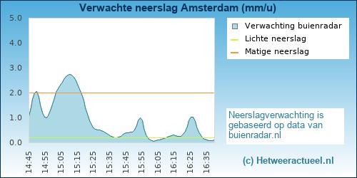 neerslag verwachting Amsterdam (Noord)
