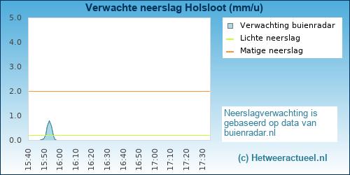 Buienradar Holsloot