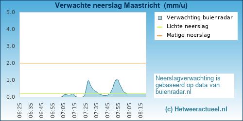 neerslag verwachting Nieuwkoop (Zuidhoek)