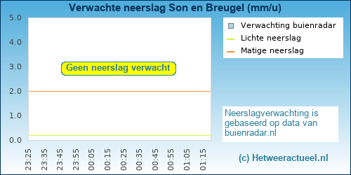 neerslag verwachting Son en Breugel