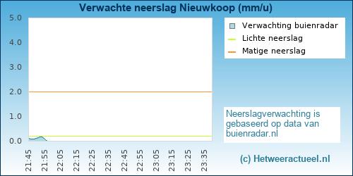 neerslag verwachting Amsterdam (Osdorp)