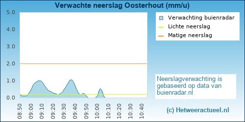 Buienradar Oosterhout