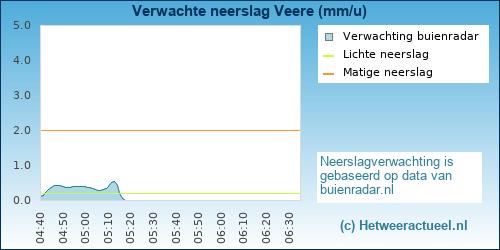 Buienradar Veere (Oostwatering)