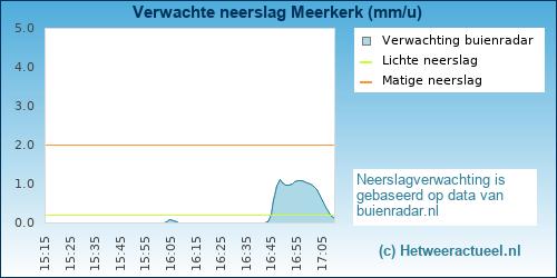 neerslag verwachting Almere Buiten