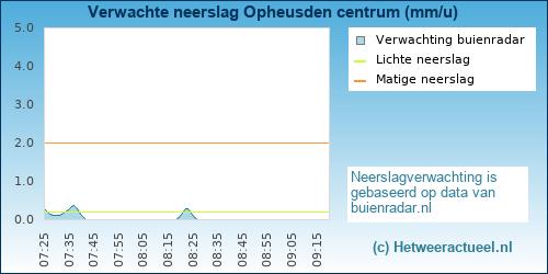 neerslag verwachting Opheusden (centrum)