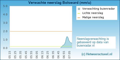 neerslag verwachting Dordrecht