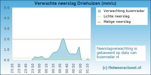 Buienradar Driehuizen