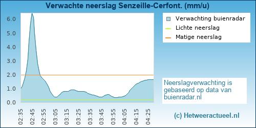 Buienradar Senzeille-Cerfont.