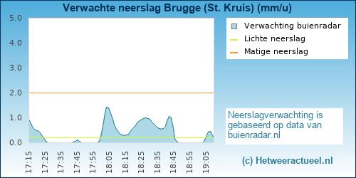 Buienradar Brugge(Male)