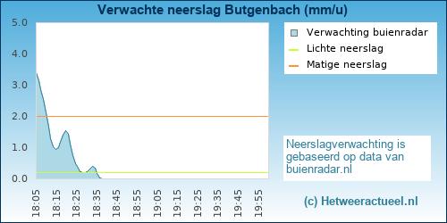 Buienradar Butgenbach