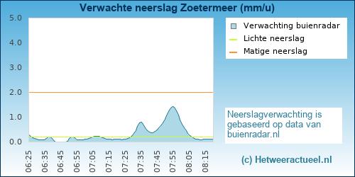 neerslag verwachting Zoetermeer