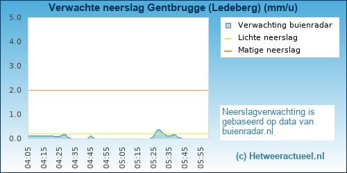 neerslag verwachting Gentbrugge (Ledeberg)