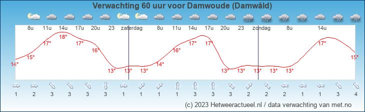 Meteogram Damwoude (Damwâld)