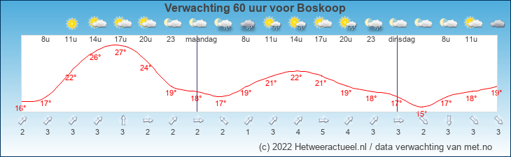 Meteogram Boskoop