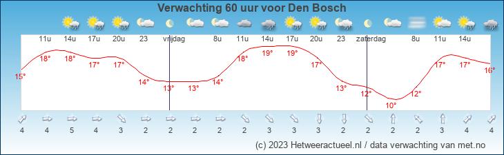 Meteogram Den Bosch