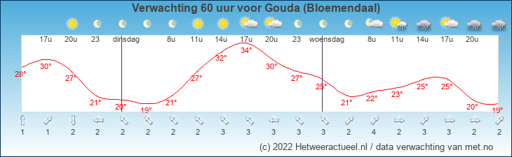 Meteogram Gouda (bloemendaal)