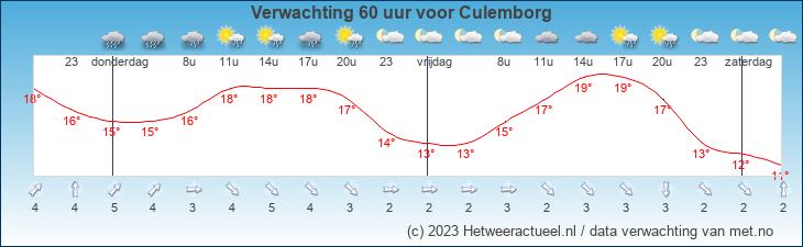 Meteogram Culemborg