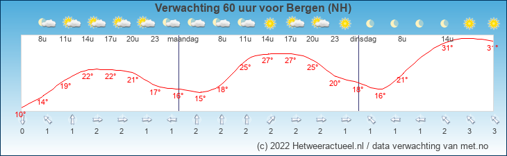 Meteogram Bergen (NH)