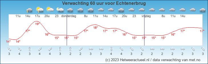 Meteogram Echtenerbrug