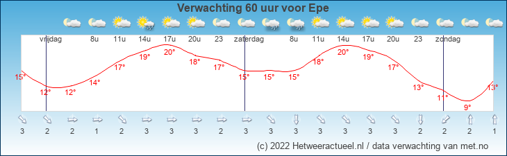 Meteogram Epe