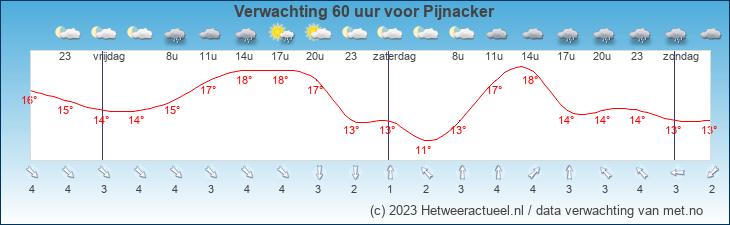 Meteogram Den Haag (wateringse veld)