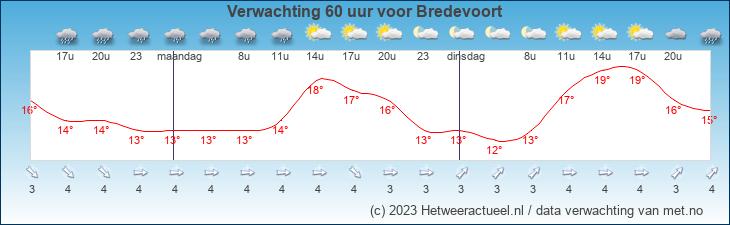 Meteogram Bredevoort