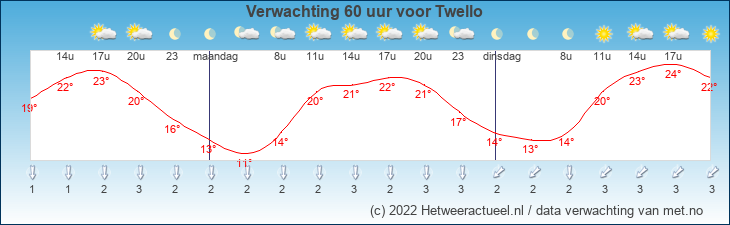 Meteogram Twello