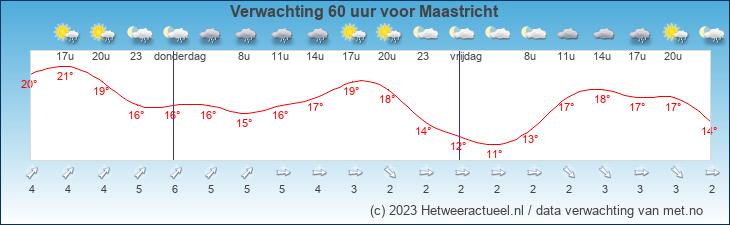 Weersverwachting voor Maastricht opgesteld door MeteoGroup