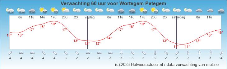 Meteogram Wortegem-Petegem