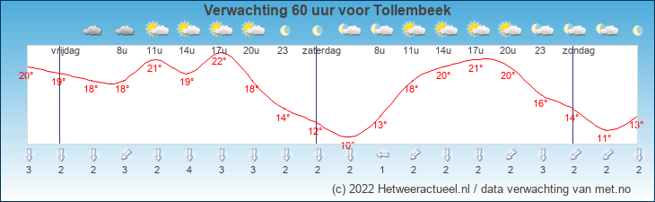 Meteogram Tollembeek