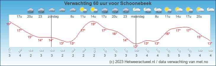 Meteogram Schoonebeek