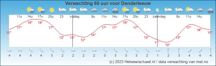 Weersvoorspelling Denderstreek komende 60 uur