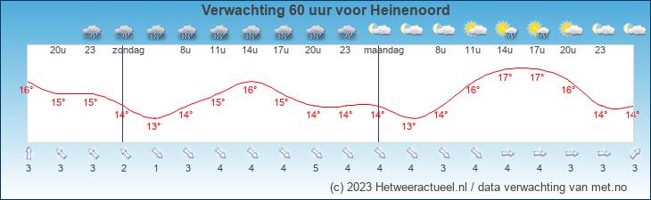 Meteogram Heinenoord