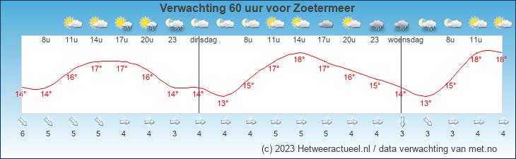 Meteogram Zoetermeer