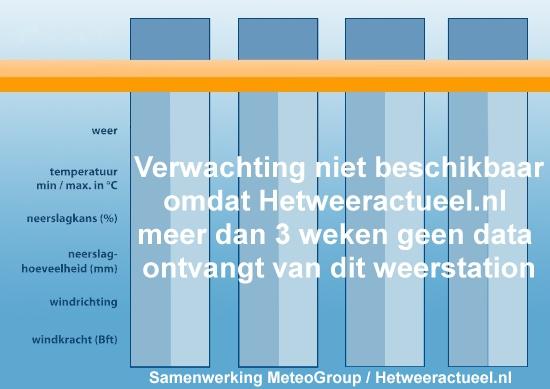 neerslagradar Knokke-Heist en de Oostkust