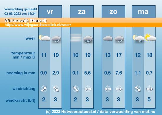 Weersverwachting Winterswijk