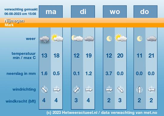 weersverwachting Nijmegen