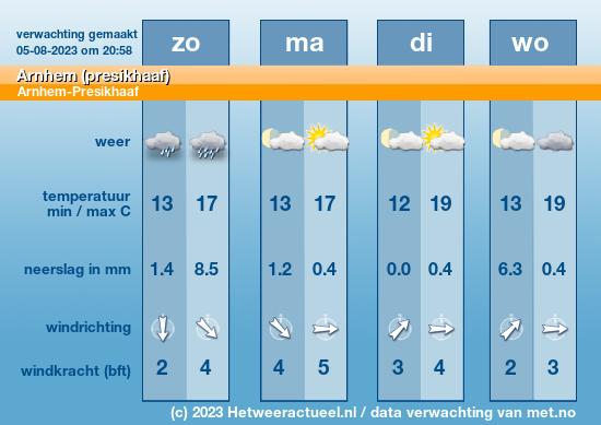 weersverwachting Arnhem