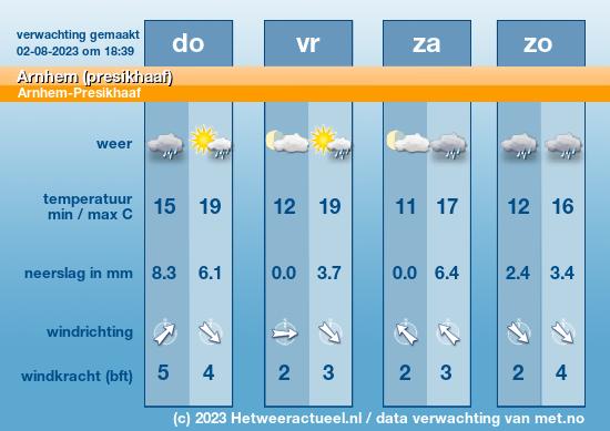 weersverwachting Velp