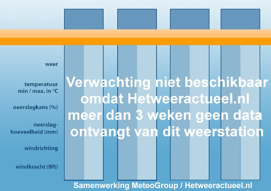 het weer