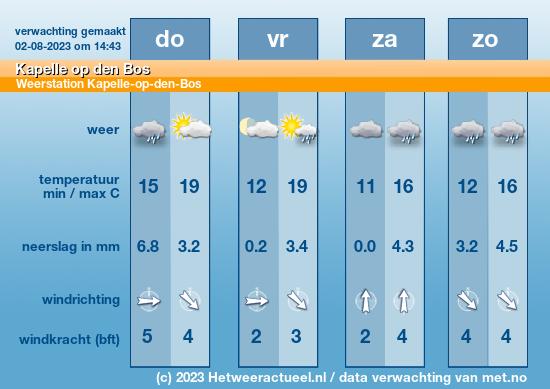 weersverwachting Kapelle-op-den-Bos