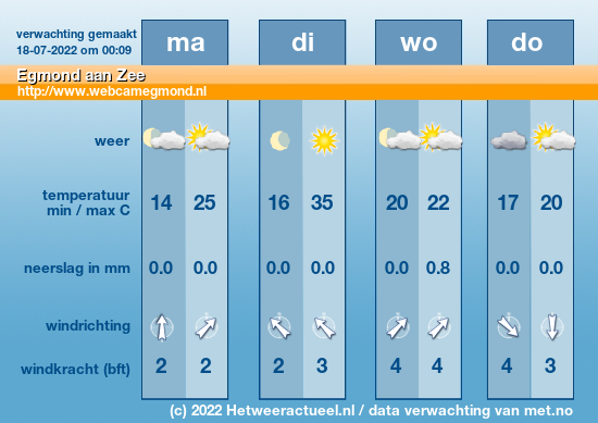 Weersvoorspelling Egmond aan Zee
