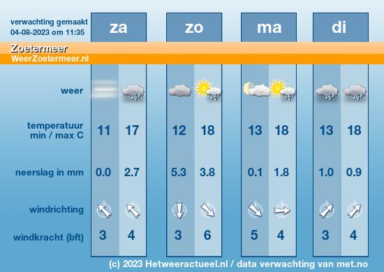 Weersverwachting van Zoetermeer!
