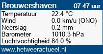 het weer in Den Osse-Brouwershaven
