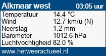 het weer in Alkmaar west