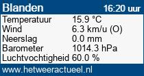 het weer in Blanden (Oud-Heverlee)