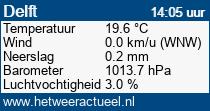 het weer in Delft