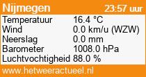 het weer in Nijmegen