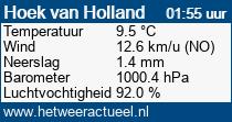 het weer in Hoek van Holland (oost)