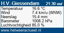 het weer in Hardinxveld-Giessendam